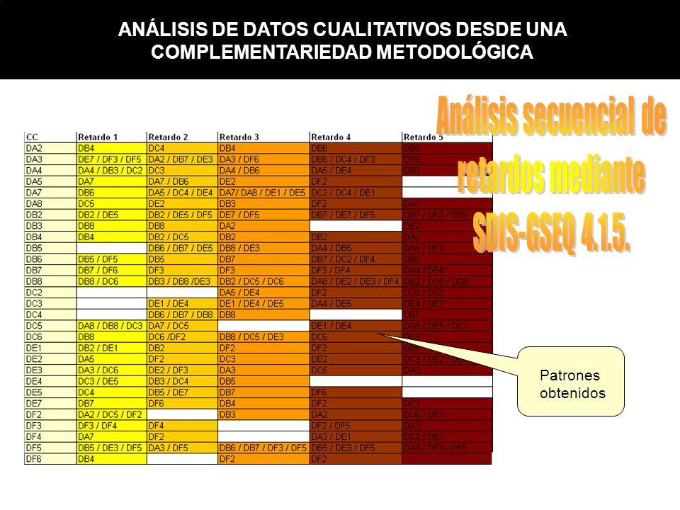 Patrones obtenidos ANÁLISIS DE DATOS CUALITATIVOS DESDE UNA COMPLEMENTARIEDAD METODOLÓGICA