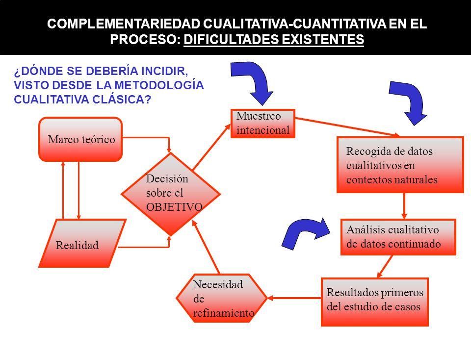 Realidad Marco teórico Decisión sobre el OBJETIVO Muestreo intencional Recogida de datos cualitativos en contextos naturales Análisis cualitativo de d