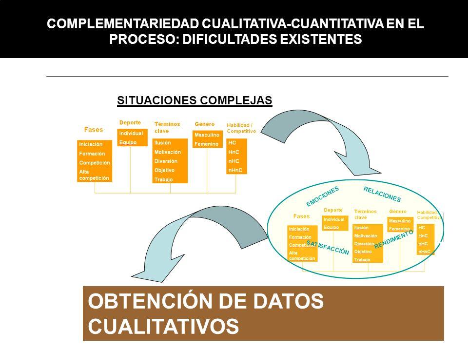 SITUACIONES COMPLEJAS OBTENCIÓN DE DATOS CUALITATIVOS COMPLEMENTARIEDAD CUALITATIVA-CUANTITATIVA EN EL PROCESO: DIFICULTADES EXISTENTES
