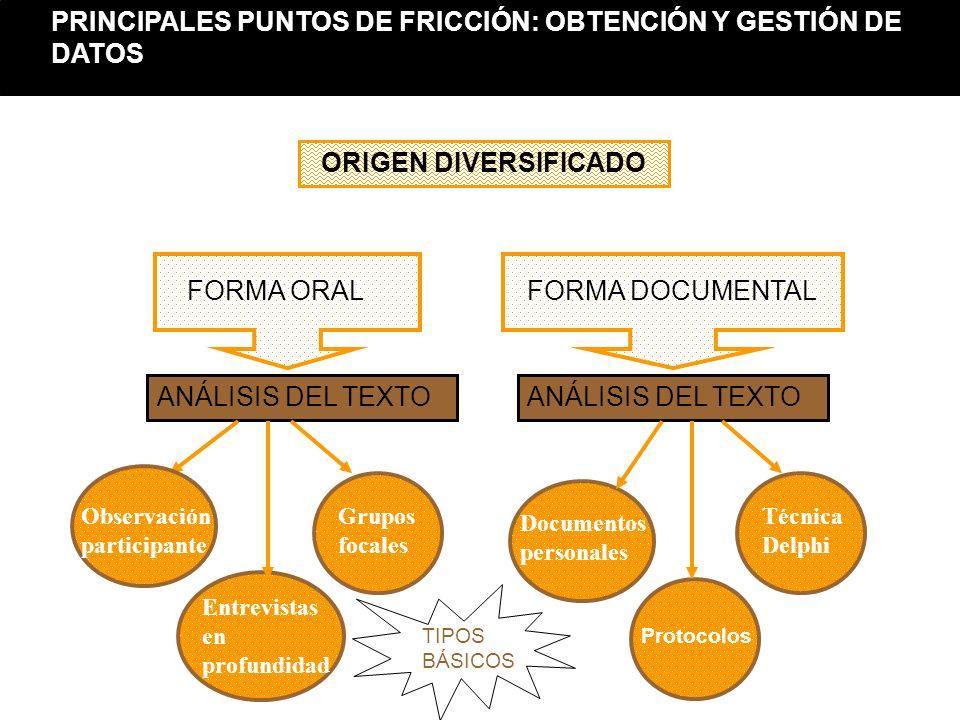 FORMA ORALFORMA DOCUMENTAL ANÁLISIS DEL TEXTO Entrevistas en profundidad Discusión de grupo Protocolos Grupos focales Documentos personales Técnica De