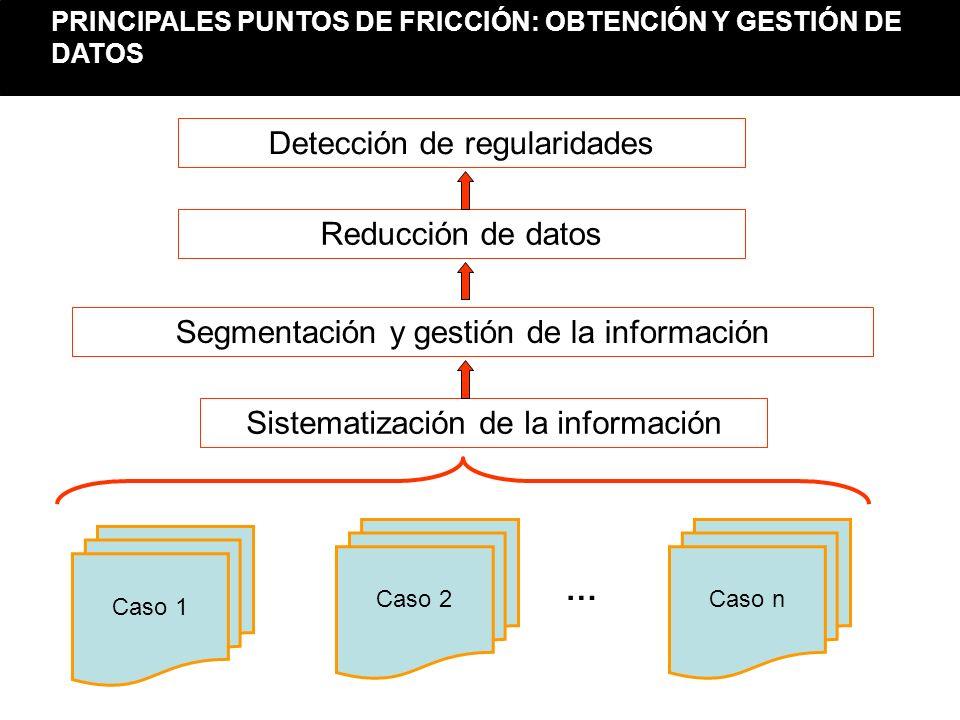 Caso 2 Caso 1 Caso n … Sistematización de la información Detección de regularidades Segmentación y gestión de la información Reducción de datos PRINCI
