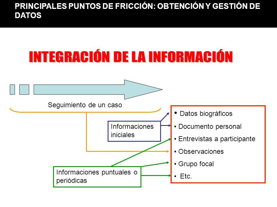 Datos biográficos Documento personal Entrevistas a participante Observaciones Grupo focal Etc. Seguimiento de un caso Informaciones iniciales Informac