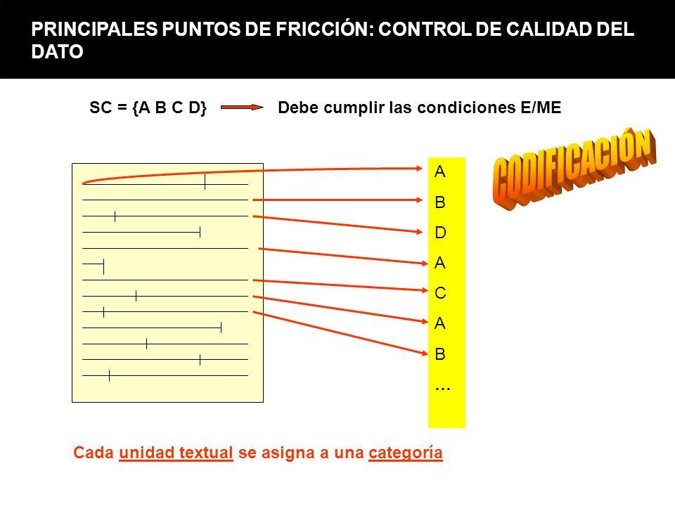 ABDACAB…ABDACAB… SC = {A B C D} Debe cumplir las condiciones E/ME Cada unidad textual se asigna a una categoría PRINCIPALES PUNTOS DE FRICCIÓN: CONTRO