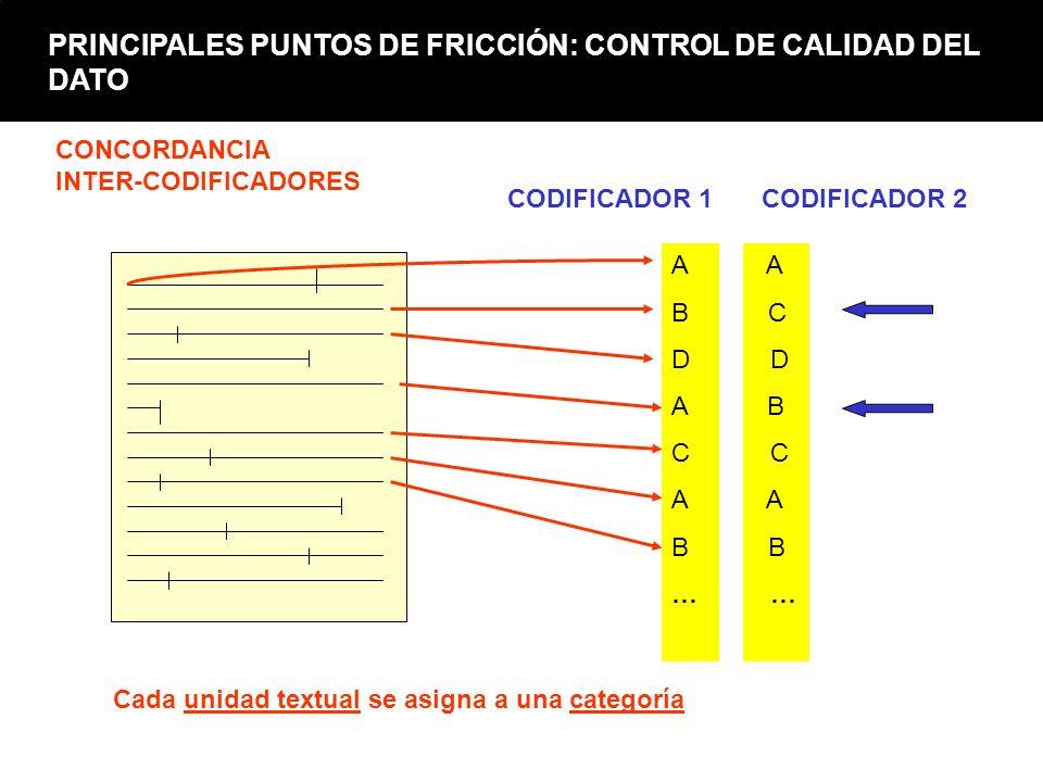 A B C D A B C A B … Cada unidad textual se asigna a una categoría CODIFICADOR 1CODIFICADOR 2 CONCORDANCIA INTER-CODIFICADORES PRINCIPALES PUNTOS DE FR
