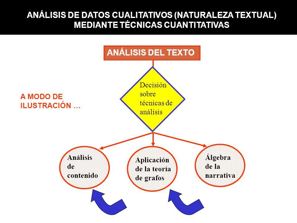 ANÁLISIS DEL TEXTO Decisión sobre técnicas de análisis Análisis de contenido Aplicación de la teoría de grafos Álgebra de la narrativa OBSERVACIÓN IND