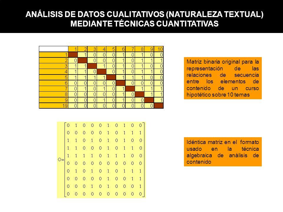 Matriz binaria original para la representación de las relaciones de secuencia entre los elementos de contenido de un curso hipotético sobre 10 temas I