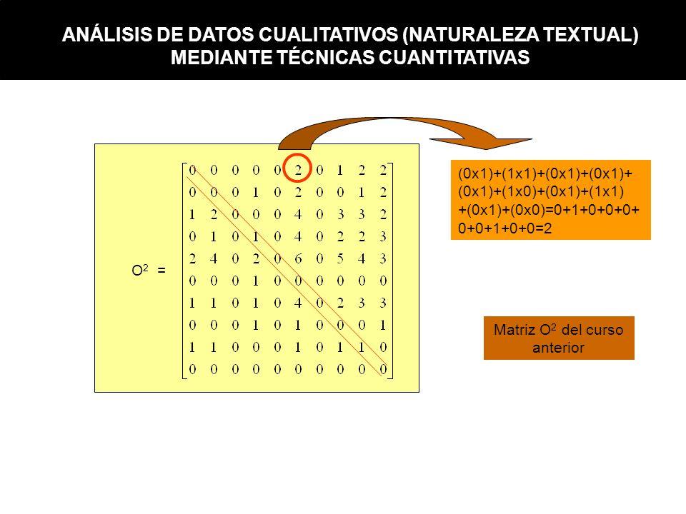 O 2 = (0x1)+(1x1)+(0x1)+(0x1)+ (0x1)+(1x0)+(0x1)+(1x1) +(0x1)+(0x0)=0+1+0+0+0+ 0+0+1+0+0=2 Matriz O 2 del curso anterior ANÁLISIS DE DATOS CUALITATIVO