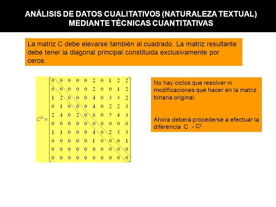 La matriz C debe elevarse también al cuadrado. La matriz resultante debe tener la diagonal principal constituida exclusivamente por ceros. No hay cicl