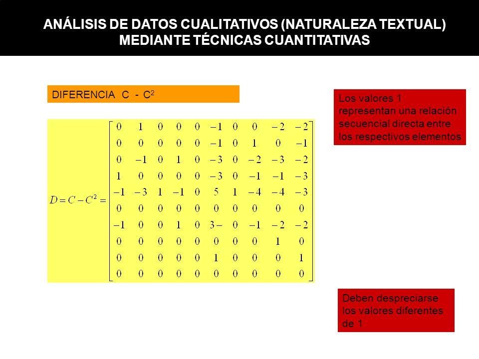 DIFERENCIA C -C2C2 Deben despreciarse los valores diferentes de 1 Los valores 1 representan una relación secuencial directa entre los respectivos elem