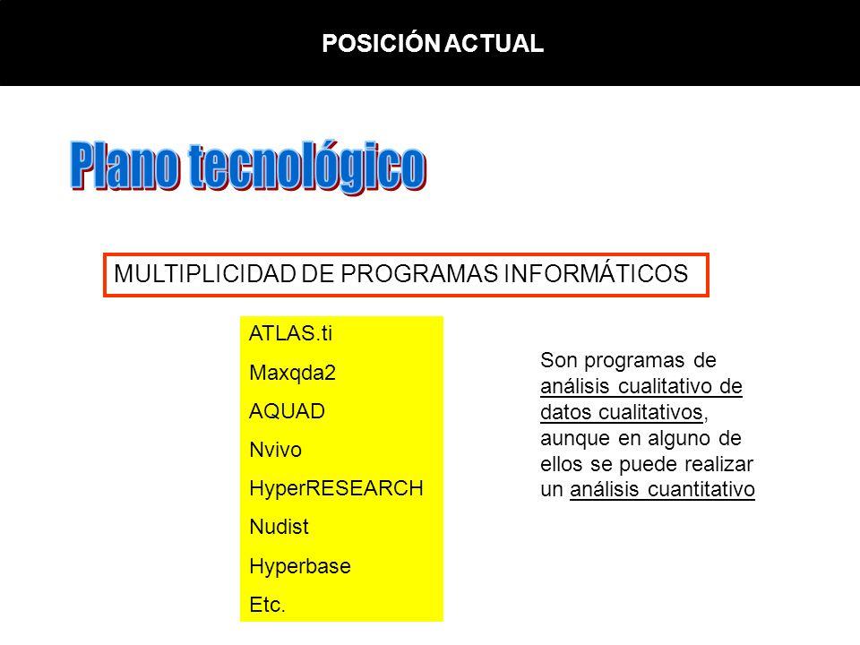 POSICIÓN ACTUAL MULTIPLICIDAD DE PROGRAMAS INFORMÁTICOS ATLAS.ti Maxqda2 AQUAD Nvivo HyperRESEARCH Nudist Hyperbase Etc. Son programas de análisis cua