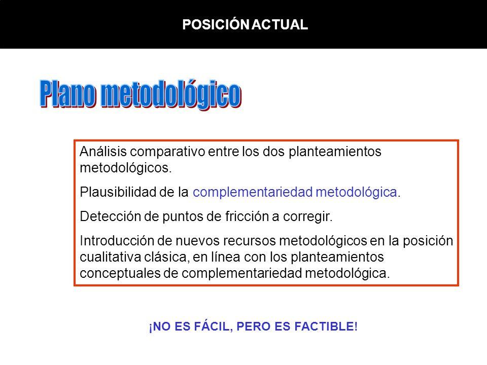 PLANO METODOLÓGICO DELIMITACIÓN PROBLEMA RECOGIDA DE DATOS ANÁLISIS DE DATOS INTERPRETACIÓN DE RESULTADOS METODOLOGÍA CUANTITATIVAMETODOLOGÍA CUALITATIVA