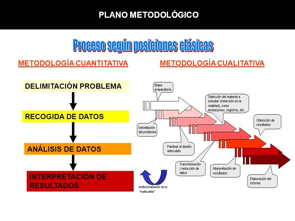 PLANO METODOLÓGICO DELIMITACIÓN PROBLEMA RECOGIDA DE DATOS ANÁLISIS DE DATOS INTERPRETACIÓN DE RESULTADOS METODOLOGÍA CUANTITATIVAMETODOLOGÍA CUALITAT