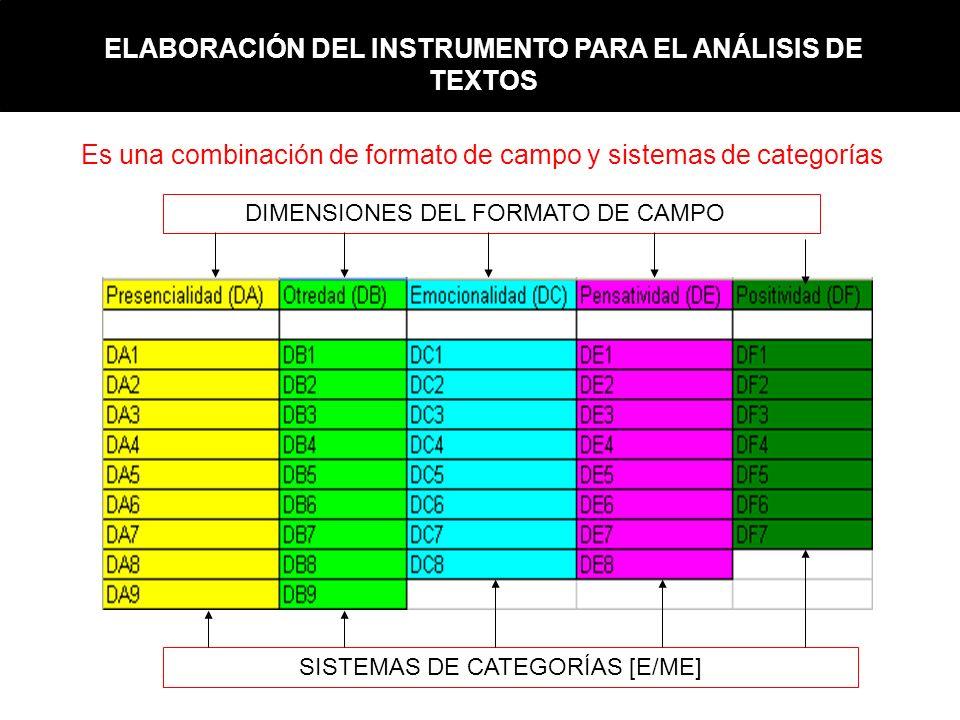 ELABORACIÓN DEL INSTRUMENTO PARA EL ANÁLISIS DE TEXTOS Es una combinación de formato de campo y sistemas de categorías DIMENSIONES DEL FORMATO DE CAMP