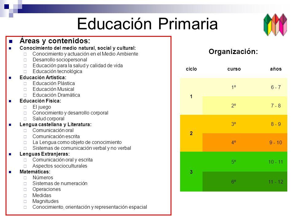 Educación Primaria Áreas y contenidos: Conocimiento del medio natural, social y cultural: Conocimiento y actuación en el Medio Ambiente Desarrollo soc