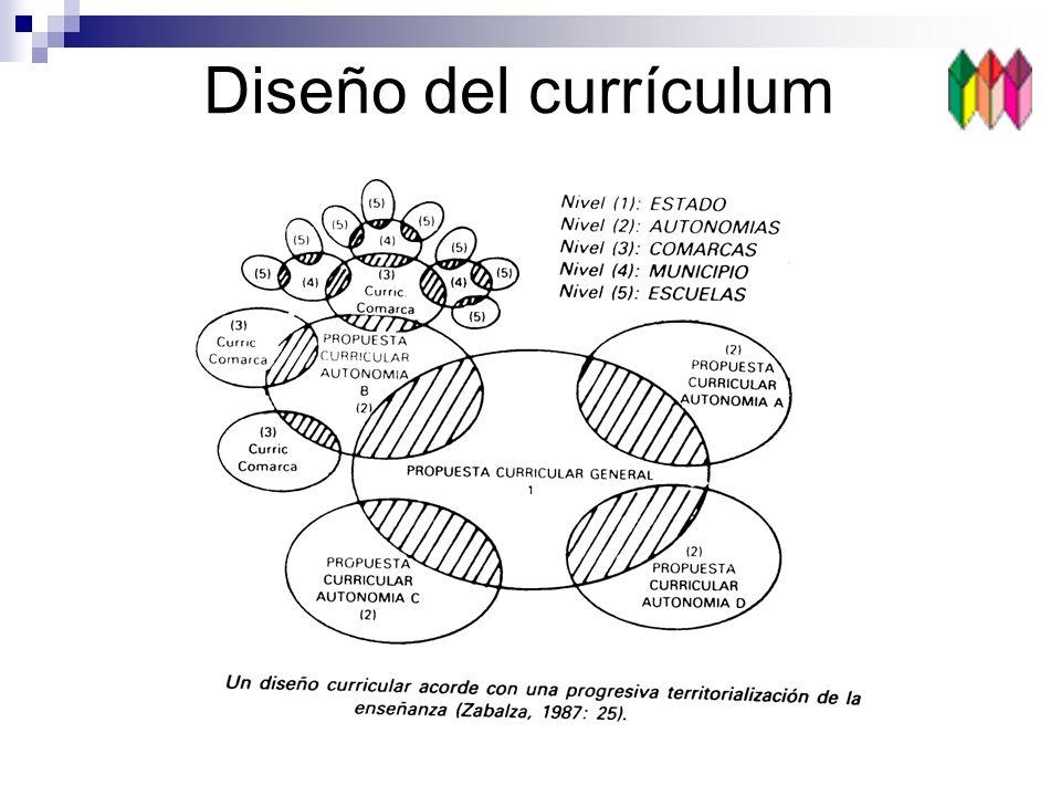Los contenidos educativos Informaciones útiles para promover el desarrollo integral (personal y social) de los alumnos Son necesarios para desarrollar las capacidades humanas Se organizan en: Áreas de aprendizaje Bloques de contenido Temas transversales