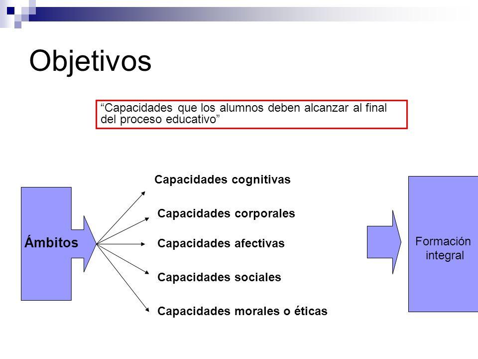Objetivos Capacidades que los alumnos deben alcanzar al final del proceso educativo Ámbitos Capacidades cognitivas Capacidades corporales Capacidades afectivas Capacidades sociales Capacidades morales o éticas Formación integral