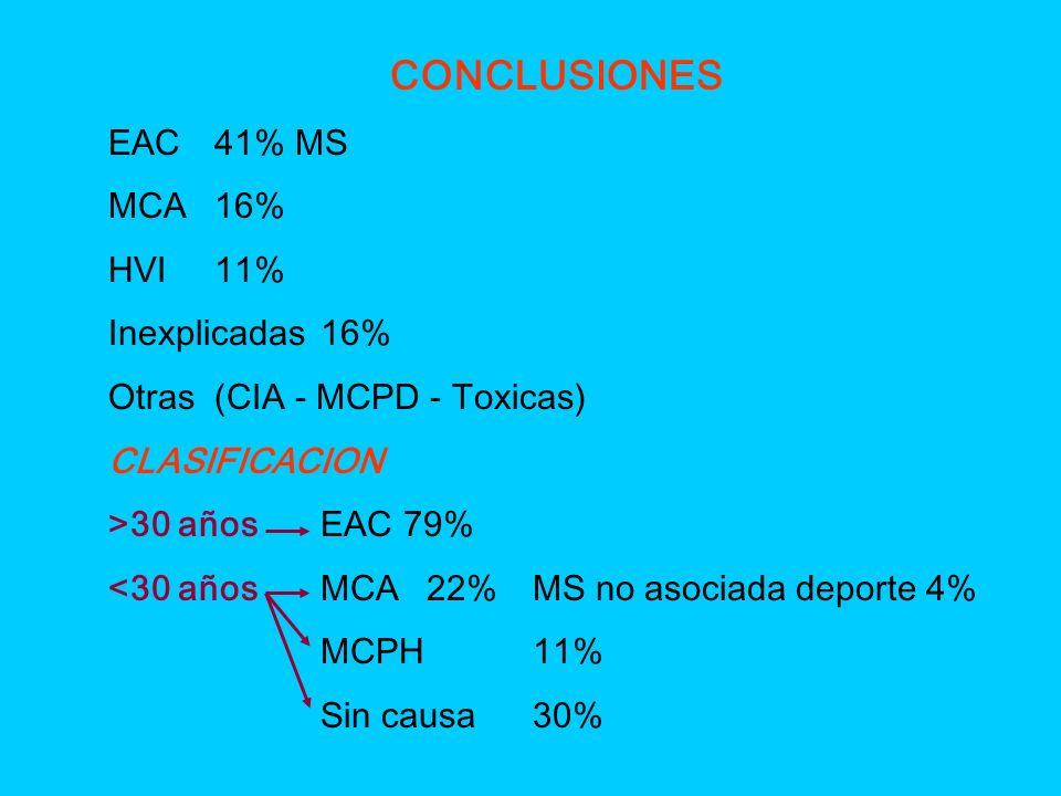 CONCLUSIONES EAC41% MS MCA16% HVI11% Inexplicadas16% Otras(CIA - MCPD - Toxicas) CLASIFICACION >30 añosEAC 79% <30 añosMCA22%MS no asociada deporte 4%