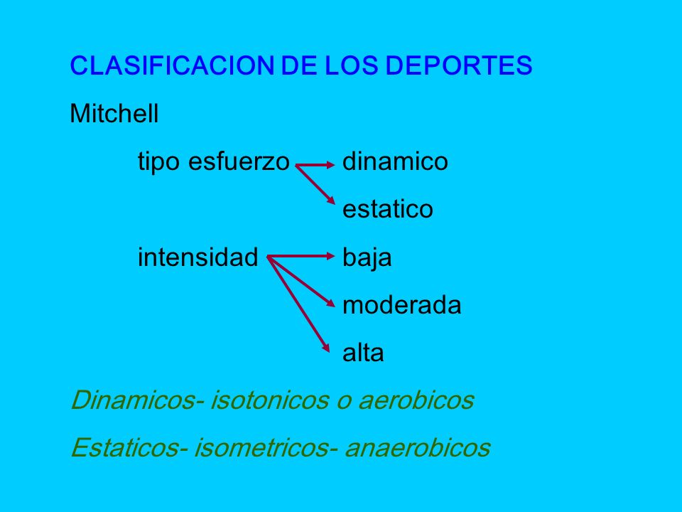 CLASIFICACION DE LOS DEPORTES Mitchell tipo esfuerzodinamico estatico intensidadbaja moderada alta Dinamicos- isotonicos o aerobicos Estaticos- isomet