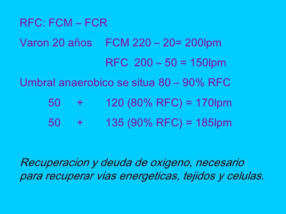 RFC: FCM – FCR Varon 20 añosFCM 220 – 20= 200lpm RFC 200 – 50 = 150lpm Umbral anaerobico se situa 80 – 90% RFC 50+120 (80% RFC) = 170lpm 50+135 (90% R
