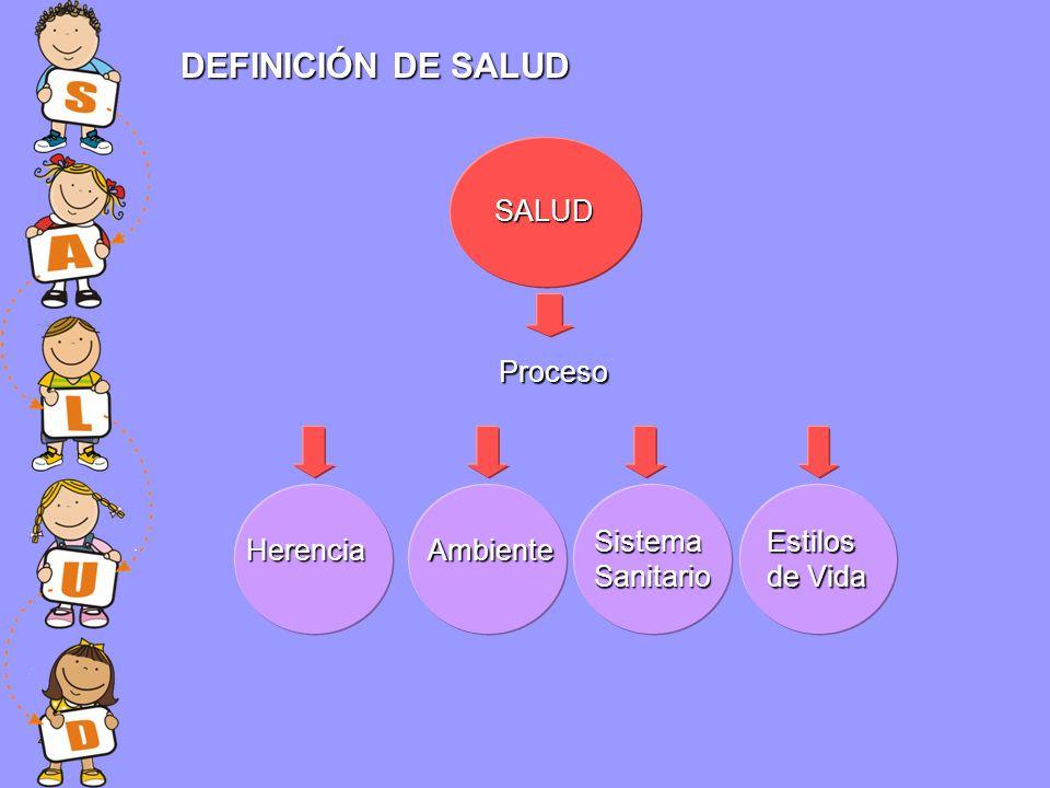 SALUD DEFINICIÓN DE SALUD HerenciaAmbiente Sistema Sanitario Estilos de Vida Proceso