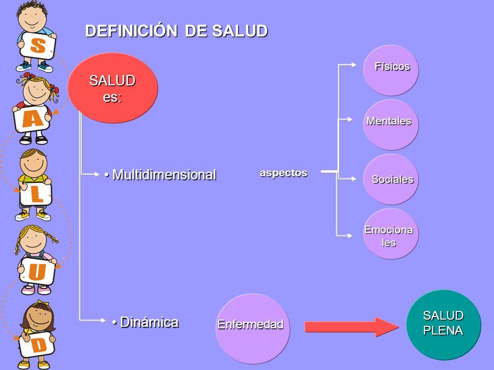 SALUD es: DEFINICIÓN DE SALUD Multidimensional Multidimensional Dinámica Dinámica Enfermedad aspectos Físicos Mentales Sociales Emociona les SALUD PLENA