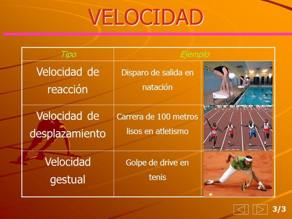 VELOCIDAD 3/3 TipoEjemplo Velocidad de reacción Disparo de salida en natación Velocidad de desplazamiento Carrera de 100 metros lisos en atletismo Vel