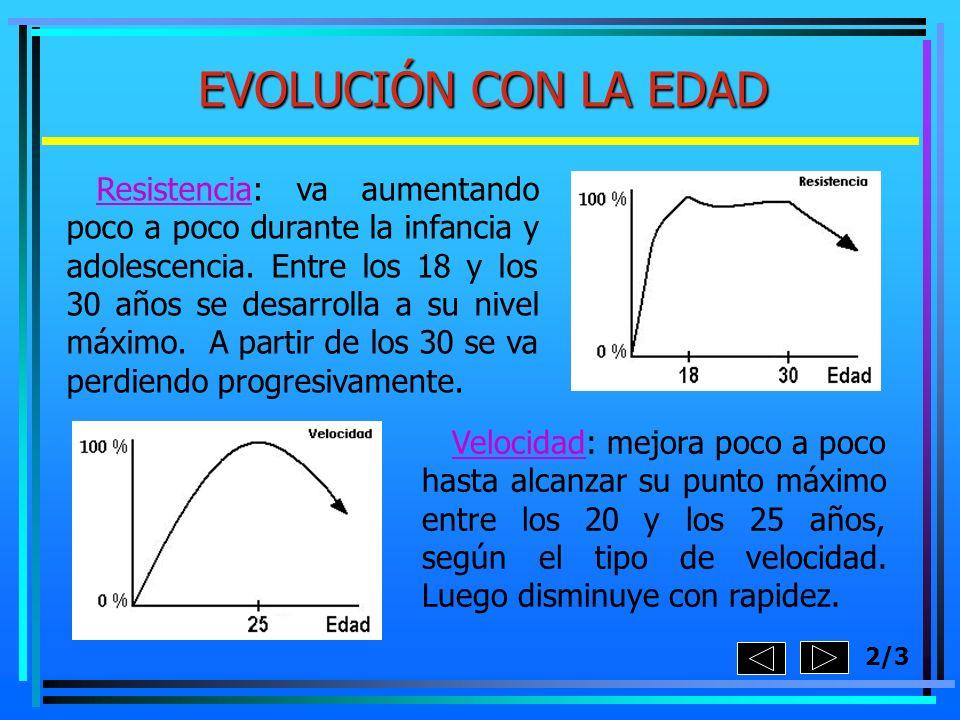 2/3 EVOLUCIÓN CON LA EDAD Resistencia: va aumentando poco a poco durante la infancia y adolescencia. Entre los 18 y los 30 años se desarrolla a su niv