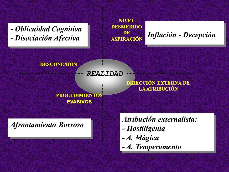 REALIDAD DESCONEXIÓN PROCEDIMIENTOS EVASIVOS Atribución externalista: - Hostiligenia - A.