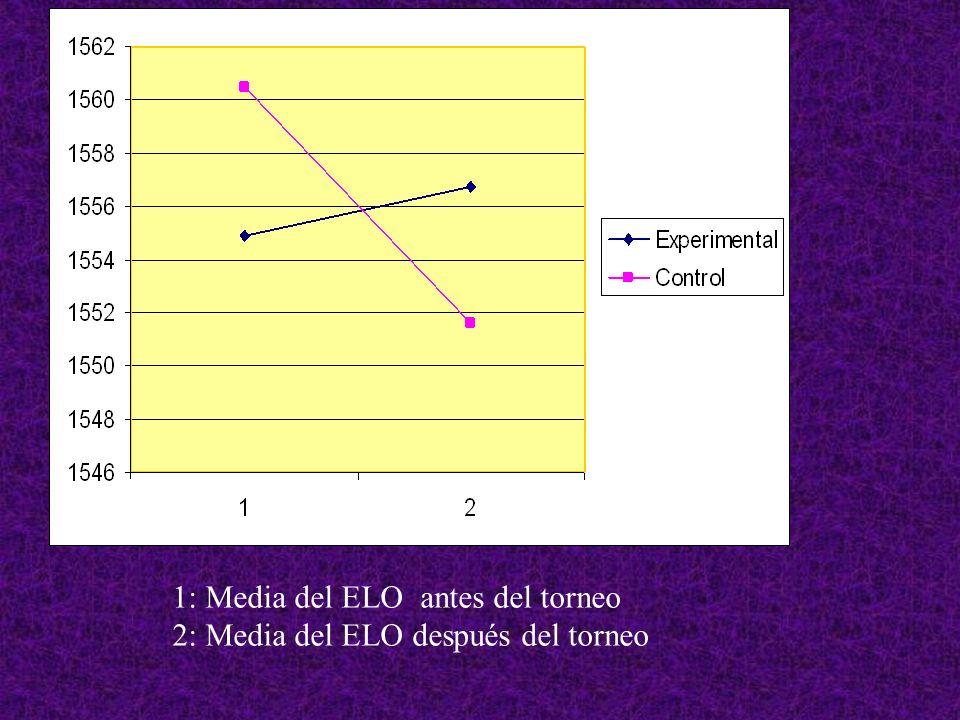 1: Media del ELO antes del torneo 2: Media del ELO después del torneo