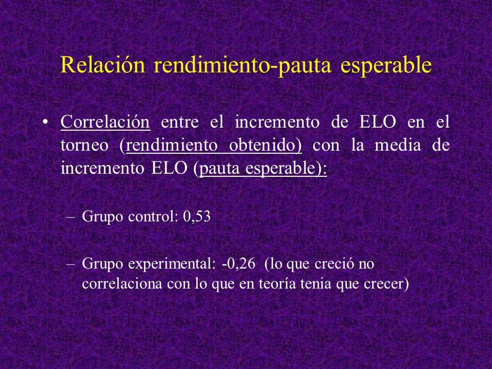 Relación rendimiento-pauta esperable Correlación entre el incremento de ELO en el torneo (rendimiento obtenido) con la media de incremento ELO (pauta esperable): –Grupo control: 0,53 –Grupo experimental: -0,26 (lo que creció no correlaciona con lo que en teoría tenia que crecer)