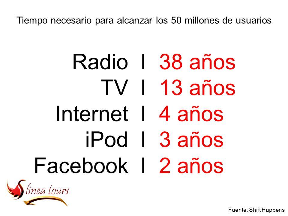 38 años 13 años 4 años 3 años 2 años Radio TV Internet iPod Facebook llllllllll Tiempo necesario para alcanzar los 50 millones de usuarios Fuente: Shift Happens