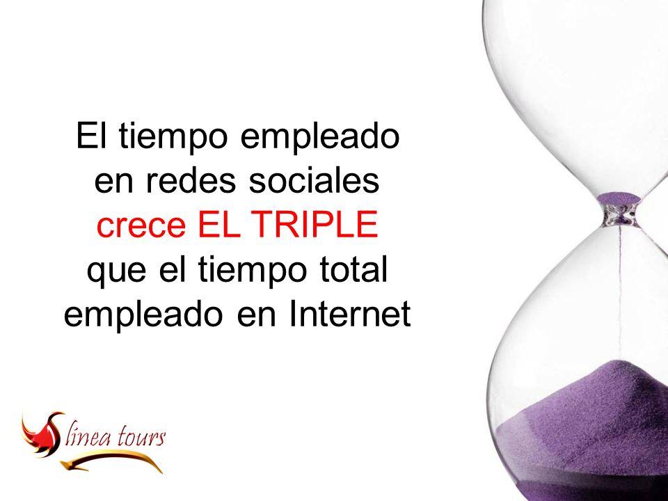 El tiempo empleado en redes sociales crece EL TRIPLE que el tiempo total empleado en Internet
