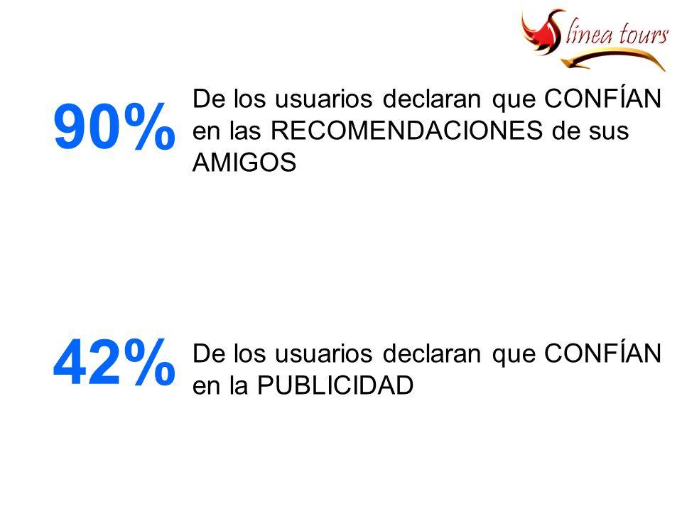 90% 70% 42% De los usuarios declaran que CONFÍAN en las RECOMENDACIONES de sus AMIGOS De los usuarios declaran que CONFÍAN en las RECOMENDACIONES de usuarios que NO CONOCE De los usuarios declaran que CONFÍAN en la PUBLICIDAD