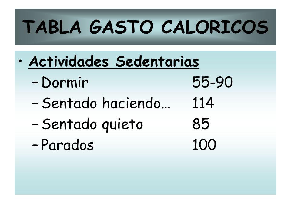 TABLA GASTO CALORICOS Actividades Sedentarias –Dormir55-90 –Sentado haciendo…114 –Sentado quieto85 –Parados100
