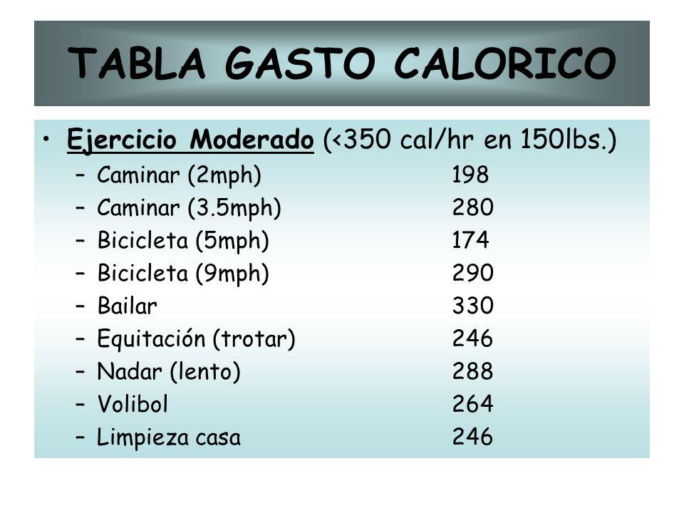 TABLA GASTO CALORICO Ejercicio Moderado (<350 cal/hr en 150lbs.) –Caminar (2mph)198 –Caminar (3.5mph)280 –Bicicleta (5mph)174 –Bicicleta (9mph)290 –Ba