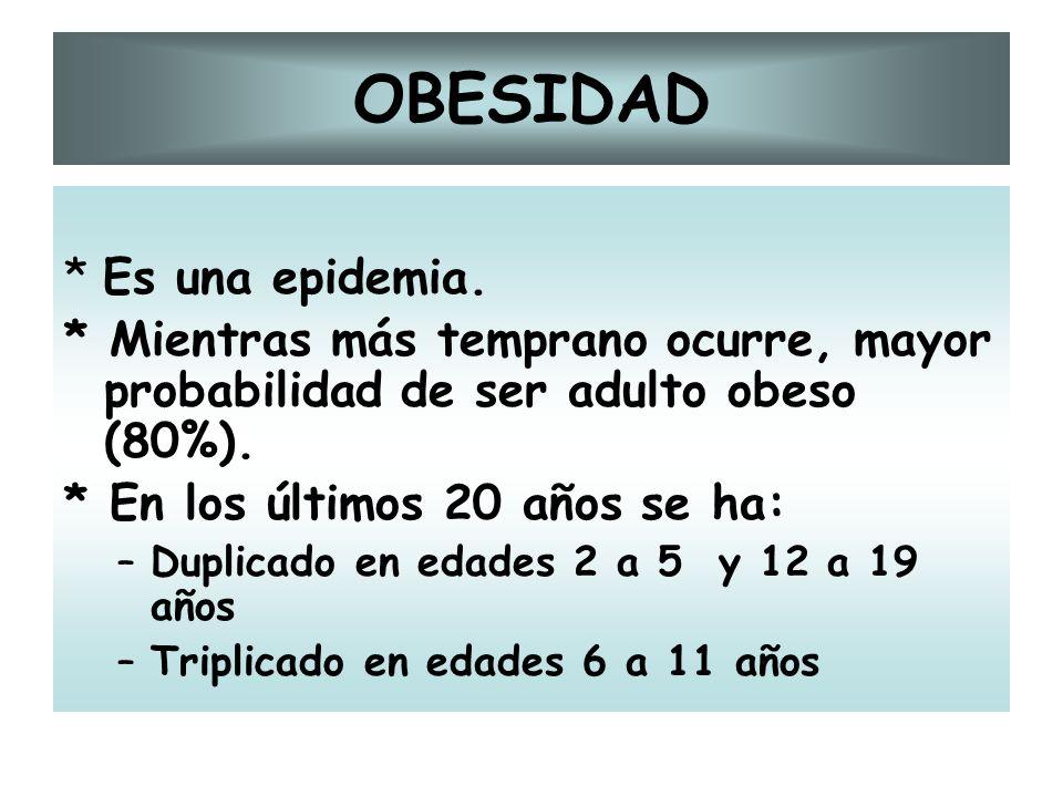 OBESIDAD * Es una epidemia. * Mientras más temprano ocurre, mayor probabilidad de ser adulto obeso (80%). * En los últimos 20 años se ha: –Duplicado e