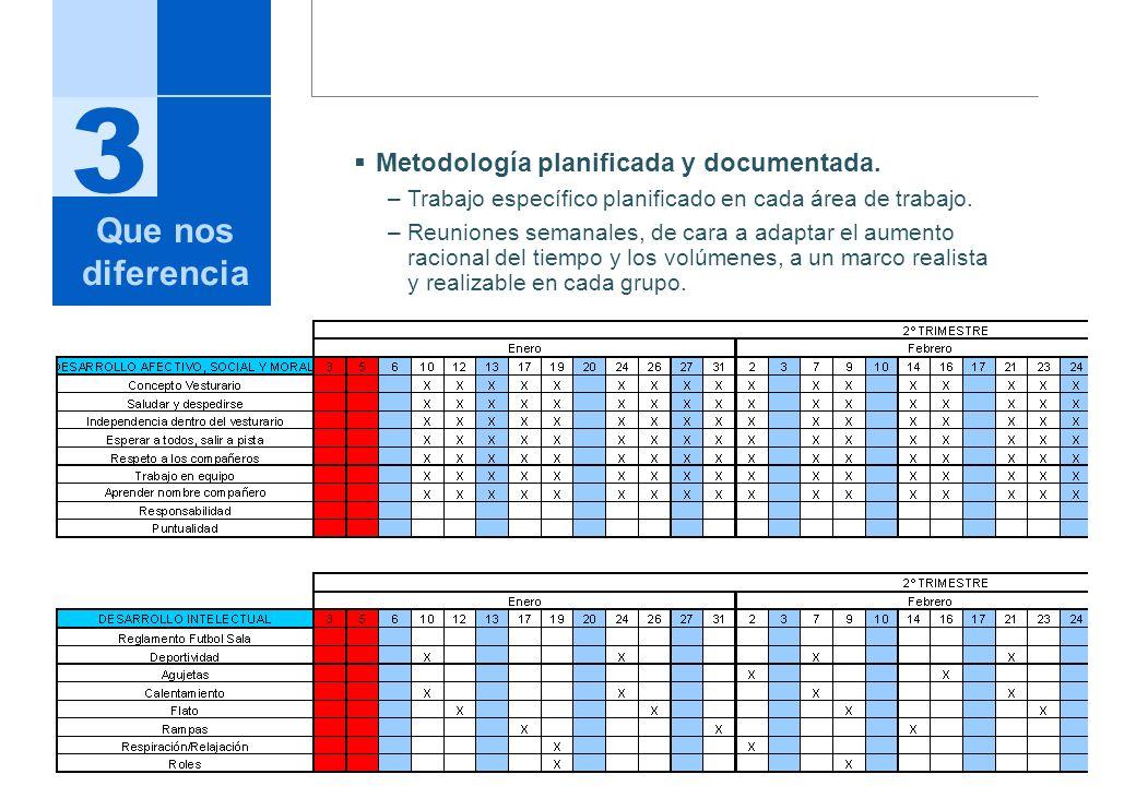 3 Metodología planificada y documentada. –Trabajo específico planificado en cada área de trabajo. –Reuniones semanales, de cara a adaptar el aumento r