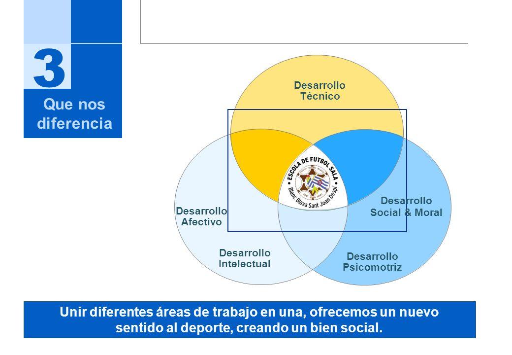 3 Que nos diferencia Desarrollo Técnico Desarrollo Intelectual Desarrollo Psicomotriz Desarrollo Afectivo Desarrollo Social & Moral Unir diferentes ár