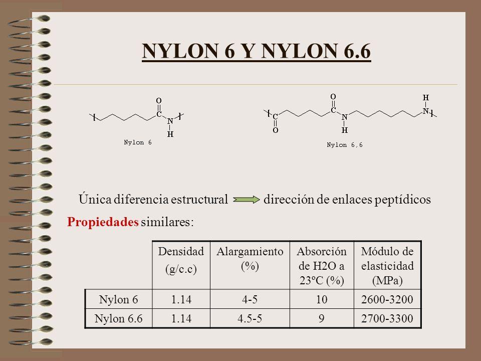 NYLON 6 Y NYLON 6.6 Única diferencia estructural dirección de enlaces peptídicos Propiedades similares: Densidad (g/c.c) Alargamiento (%) Absorción de
