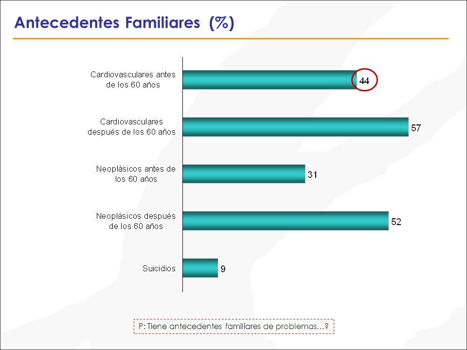 Antecedentes Familiares (%) P: Tiene antecedentes familiares de problemas…?