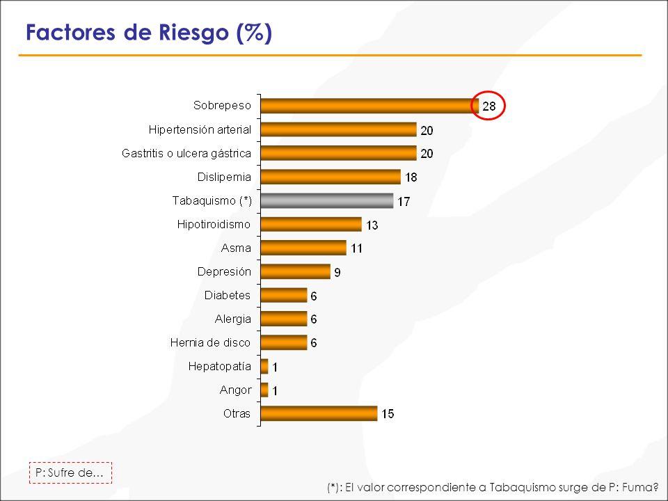 Factores de Riesgo (%) P: Sufre de… (*): El valor correspondiente a Tabaquismo surge de P: Fuma