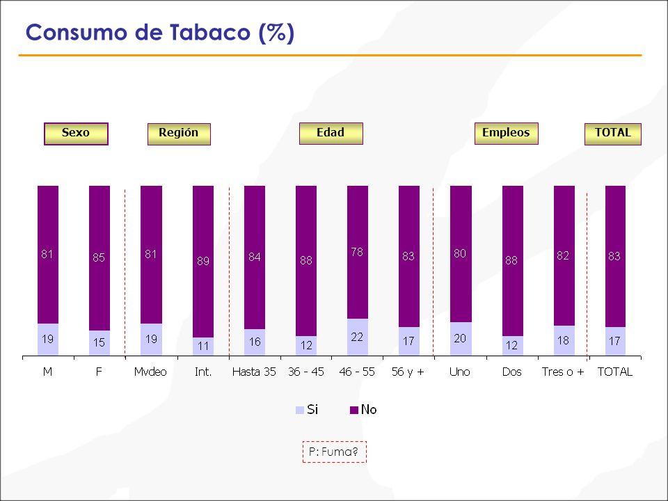 Consumo de Tabaco (%) P: Fuma? Sexo TOTALRegión EdadEmpleos