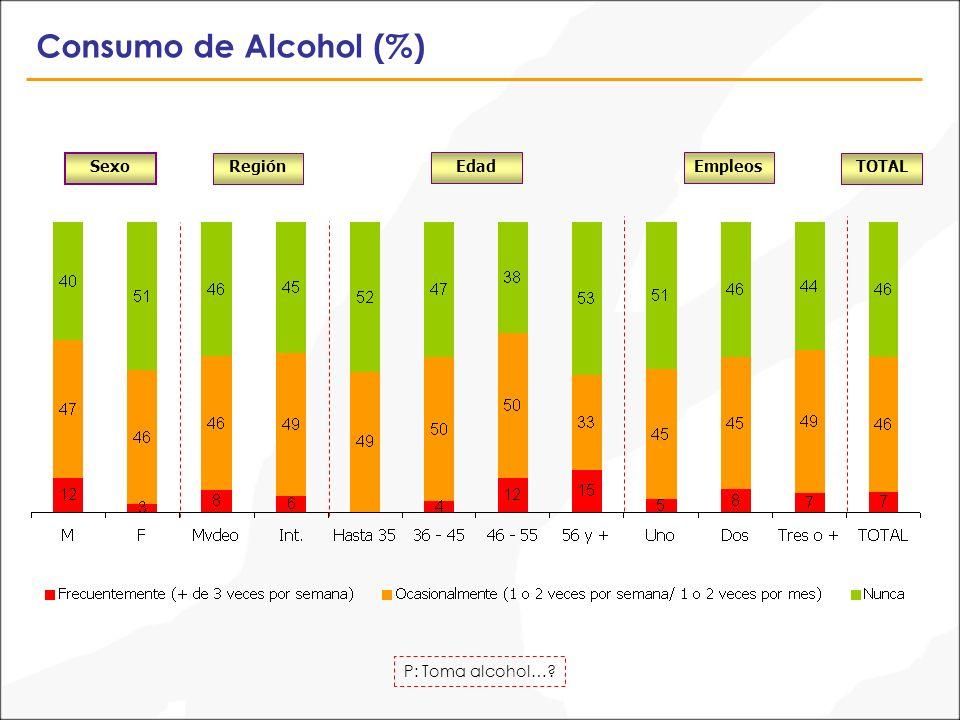 Consumo de Alcohol (%) P: Toma alcohol… Sexo TOTALRegión EdadEmpleos