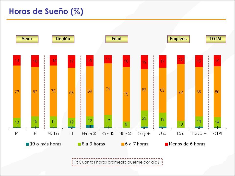 Horas de Sueño (%) P: Cuantas horas promedio duerme por día? SexoTOTALRegión EdadEmpleos