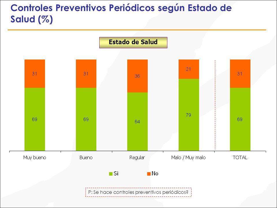 Controles Preventivos Periódicos según Estado de Salud (%) P: Se hace controles preventivos periódicos.