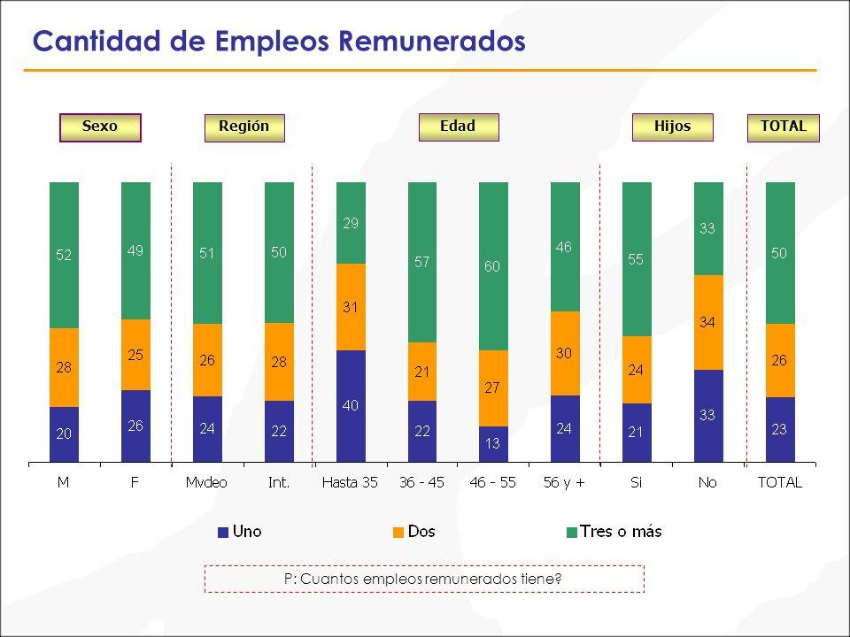 Cantidad de Empleos Remunerados P: Cuantos empleos remunerados tiene? Sexo TOTALRegión EdadHijos