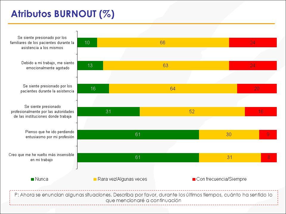 Atributos BURNOUT (%) P: Ahora se enuncian algunas situaciones.