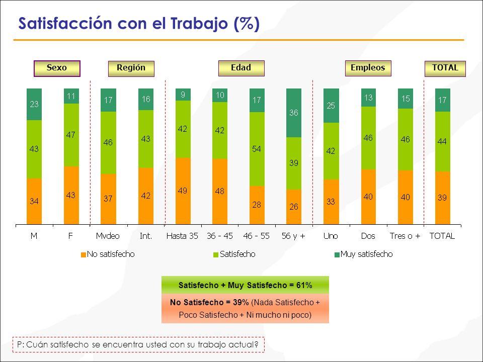 Satisfacción con el Trabajo (%) P: Cuán satisfecho se encuentra usted con su trabajo actual.