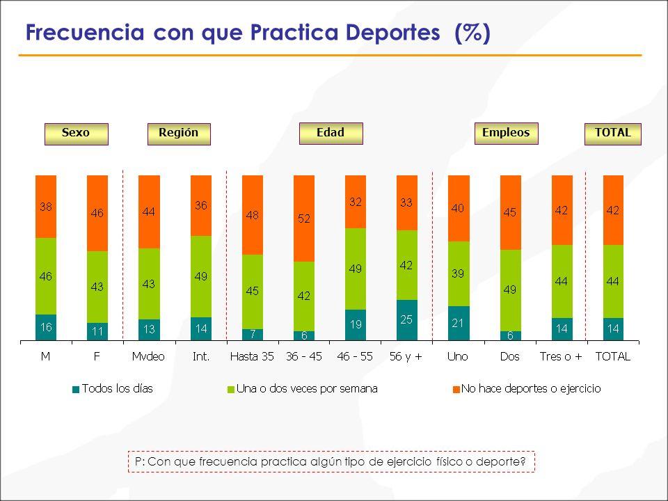 SexoTOTAL Frecuencia con que Practica Deportes (%) Región EdadEmpleos P: Con que frecuencia practica algún tipo de ejercicio físico o deporte