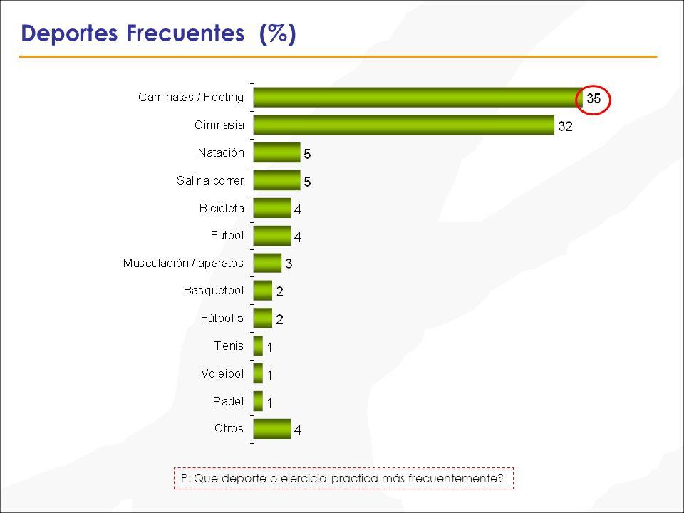 Controles Preventivos Periódicos (%) P: Se hace controles preventivos periódicos.